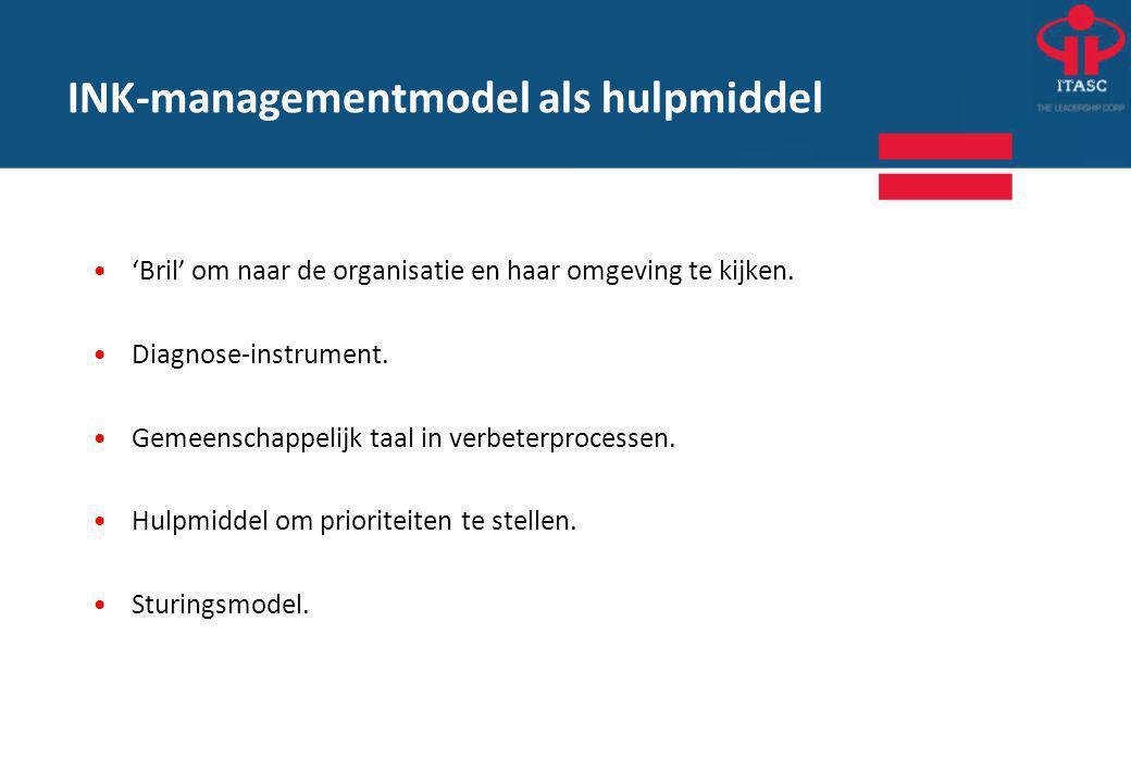 INK-managementmodel als hulpmiddel