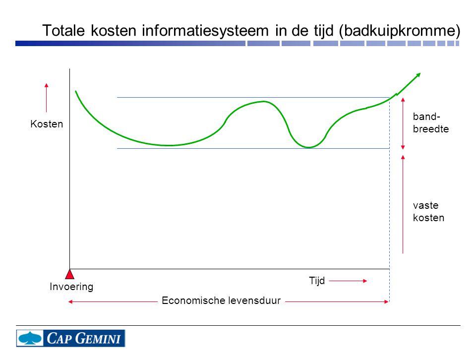 Totale kosten informatiesysteem in de tijd (badkuipkromme)