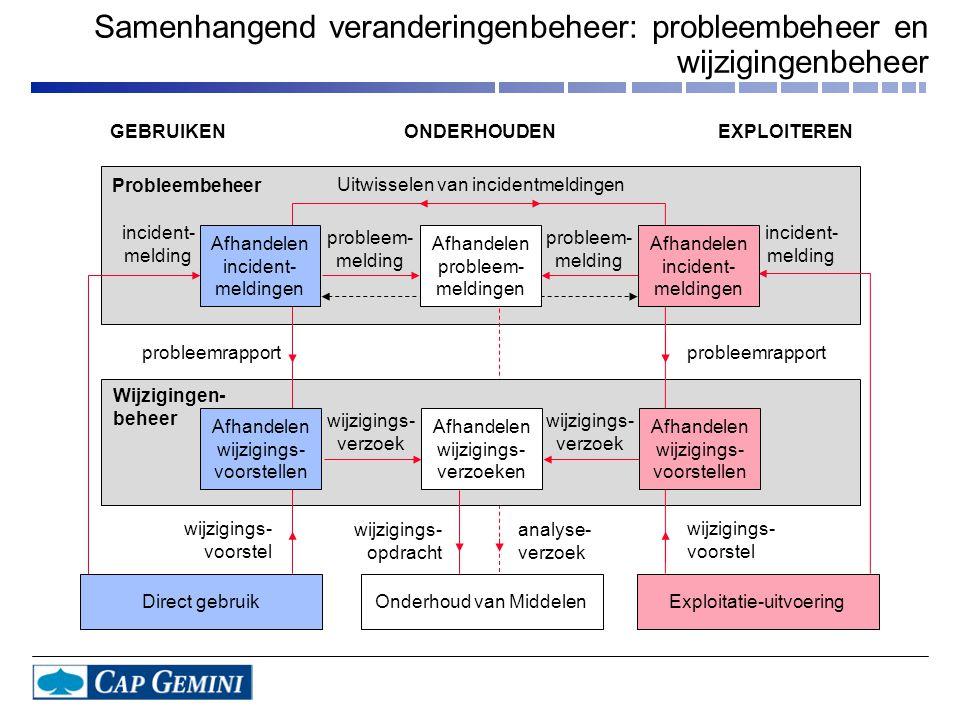 Samenhangend veranderingenbeheer: probleembeheer en wijzigingenbeheer