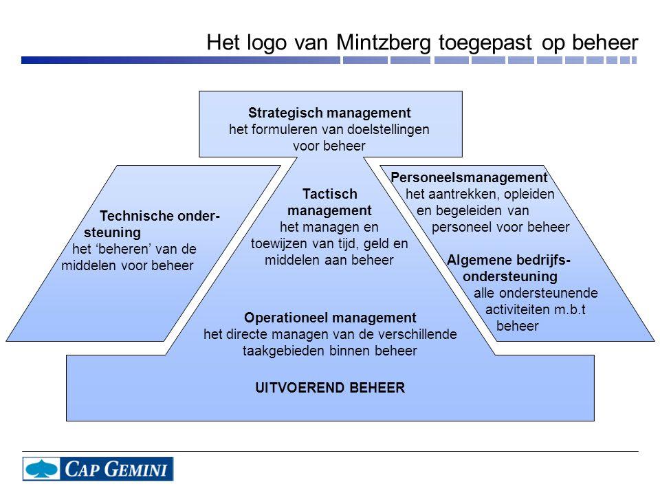 Het logo van Mintzberg toegepast op beheer