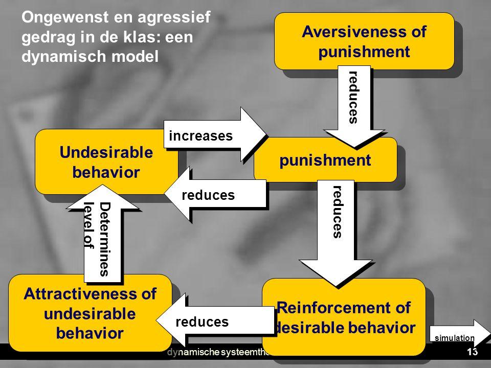 Ongewenst en agressief gedrag in de klas: een dynamisch model