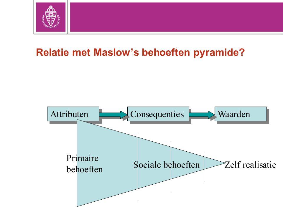 Relatie met Maslow's behoeften pyramide