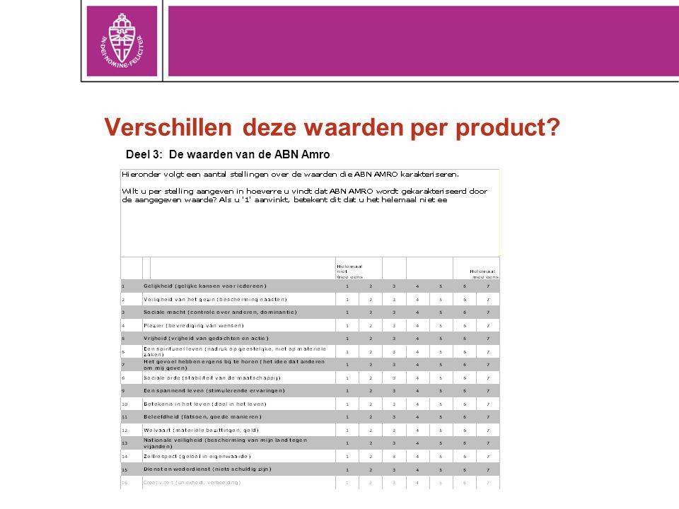 Verschillen deze waarden per product
