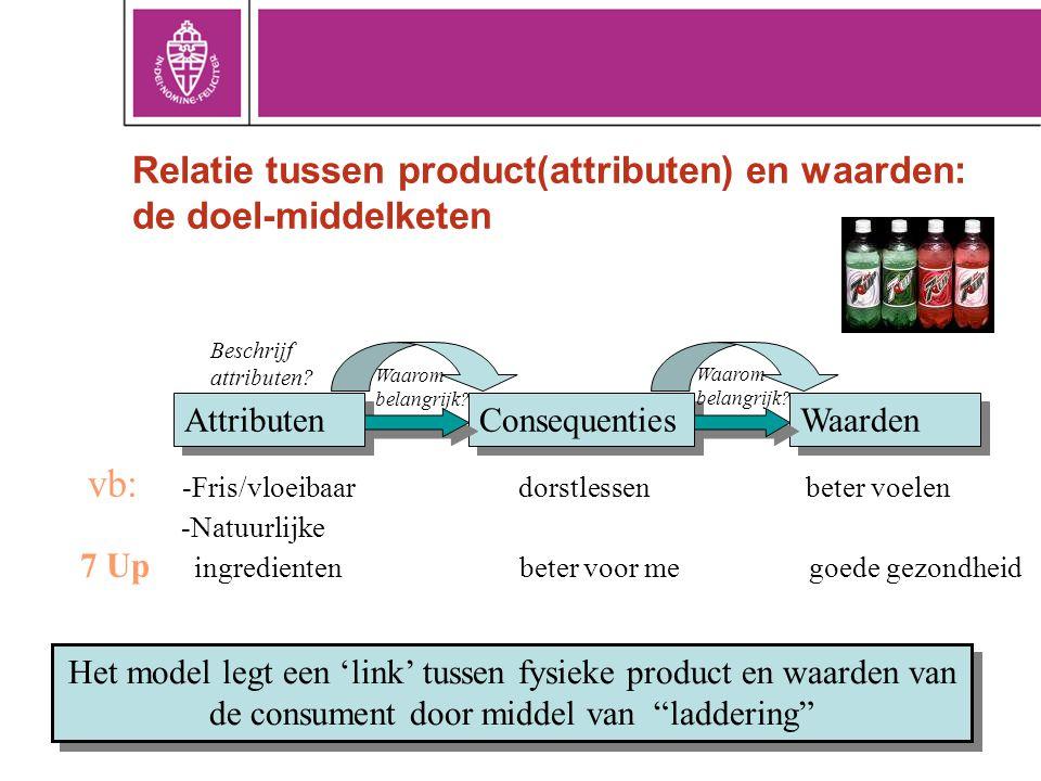 Relatie tussen product(attributen) en waarden: de doel-middelketen