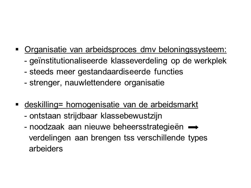 Organisatie van arbeidsproces dmv beloningssysteem: