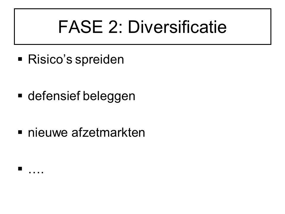 FASE 2: Diversificatie Risico's spreiden defensief beleggen