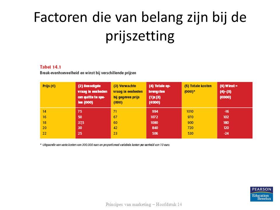 Factoren die van belang zijn bij de prijszetting