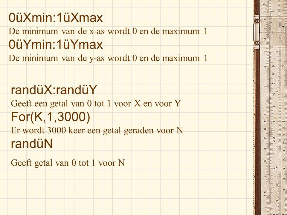 0üXmin:1üXmax 0üYmin:1üYmax randüX:randüY For(K,1,3000) randüN