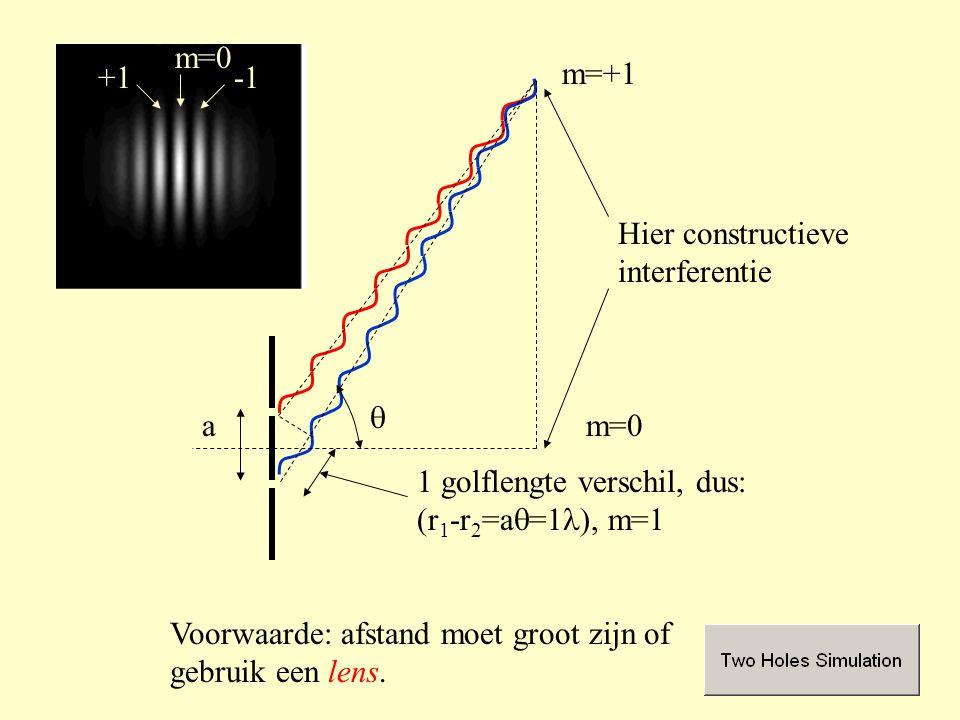 m=0 -1. +1. m=+1. Hier constructieve interferentie. q. a. m=0. 1 golflengte verschil, dus: (r1-r2=aq=1l), m=1.