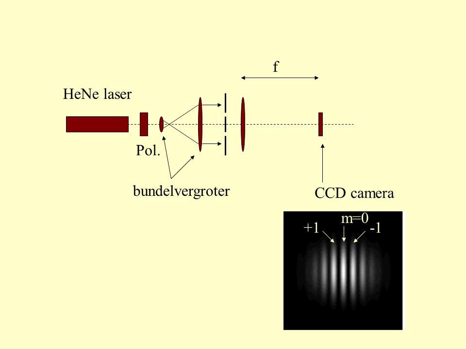 f HeNe laser Pol. bundelvergroter CCD camera m=0 -1 +1