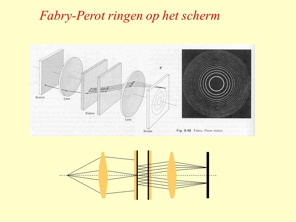 Fabry-Perot ringen op het scherm