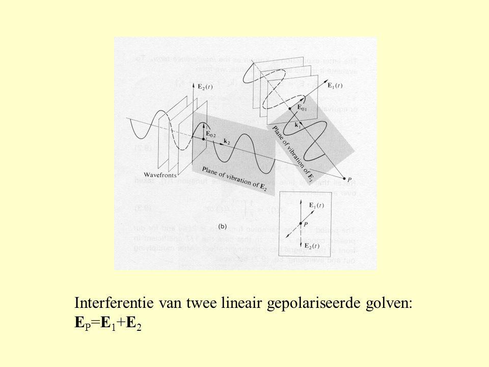Interferentie van twee lineair gepolariseerde golven: EP=E1+E2