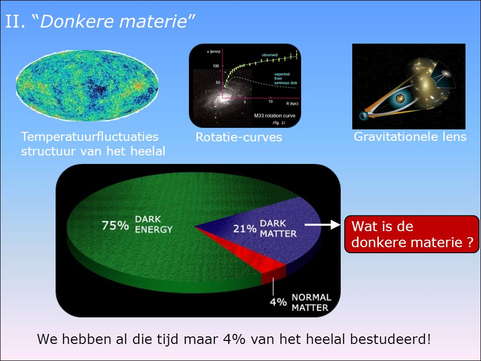 II. Donkere materie Wat is de donkere materie