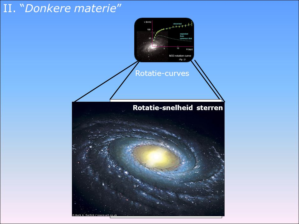 II. Donkere materie Rotatie-curves Rotatie-snelheid sterren data