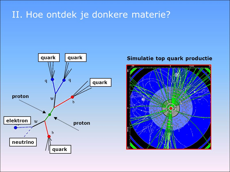 II. Hoe ontdek je donkere materie