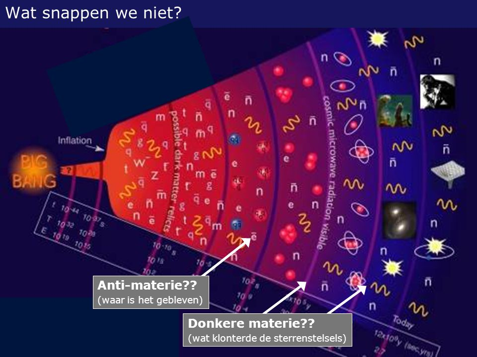 Wat snappen we niet Anti-materie Donkere materie