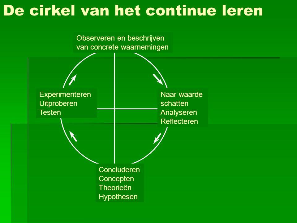 De cirkel van het continue leren