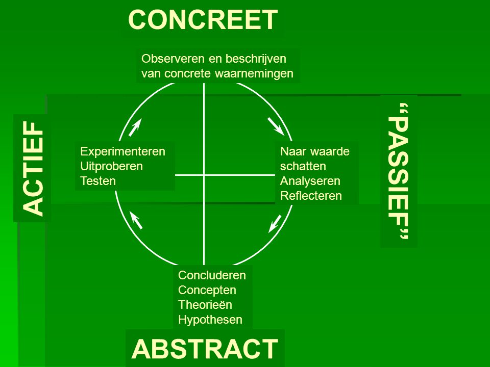 ABSTRACT CONCREET PASSIEF ACTIEF