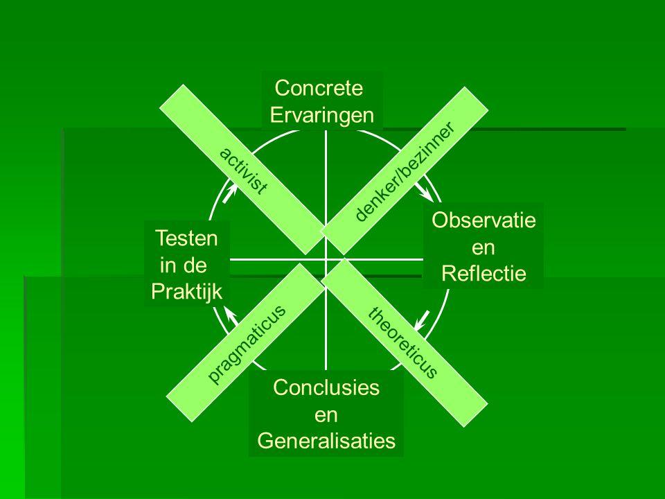 Concrete Ervaringen Observatie en Testen Reflectie in de Praktijk