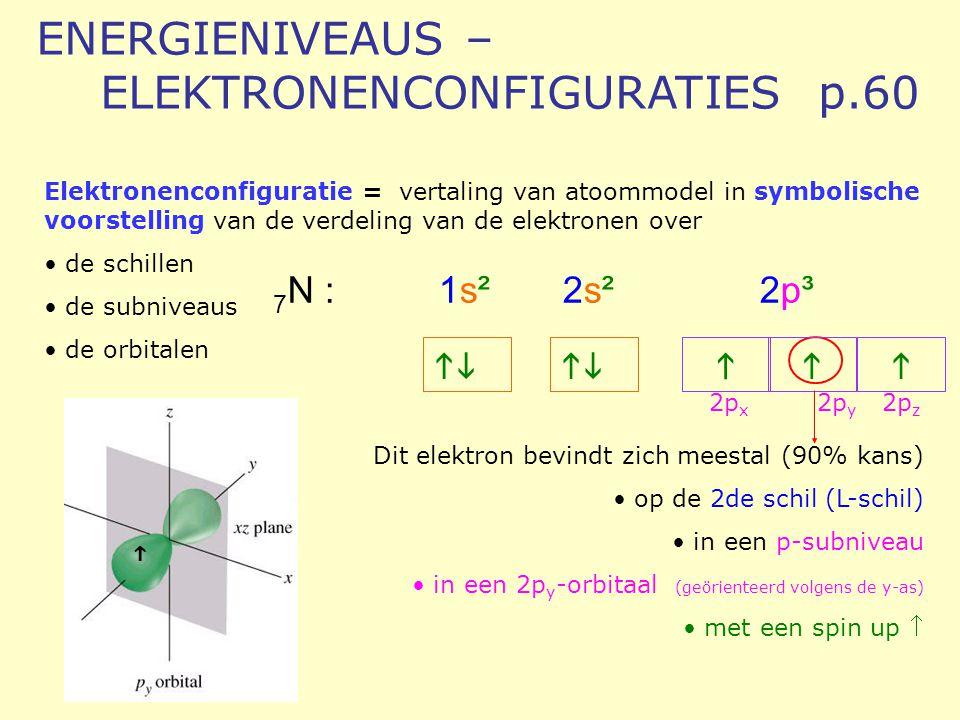 ENERGIENIVEAUS – ELEKTRONENCONFIGURATIES p.60
