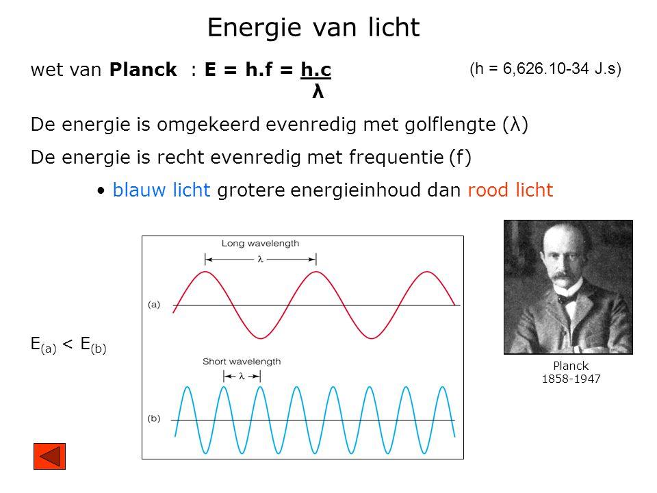 Energie van licht wet van Planck : E = h.f = h.c λ