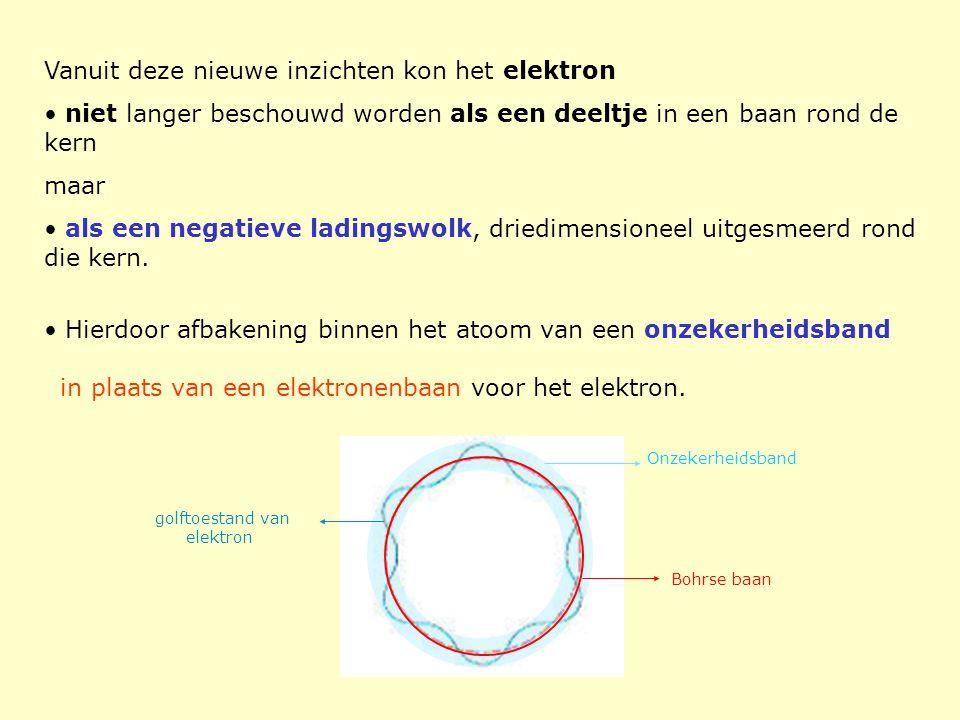 golftoestand van elektron