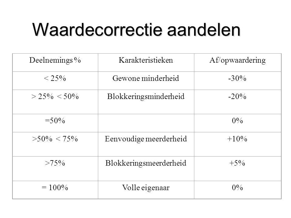 Waardecorrectie aandelen