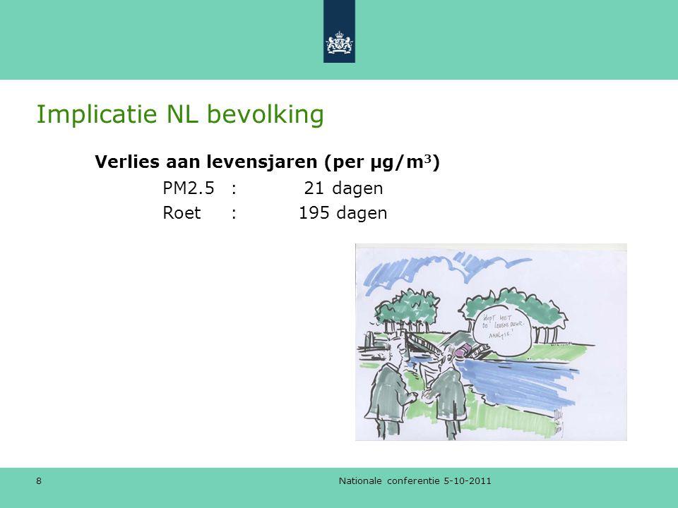 Implicatie NL bevolking