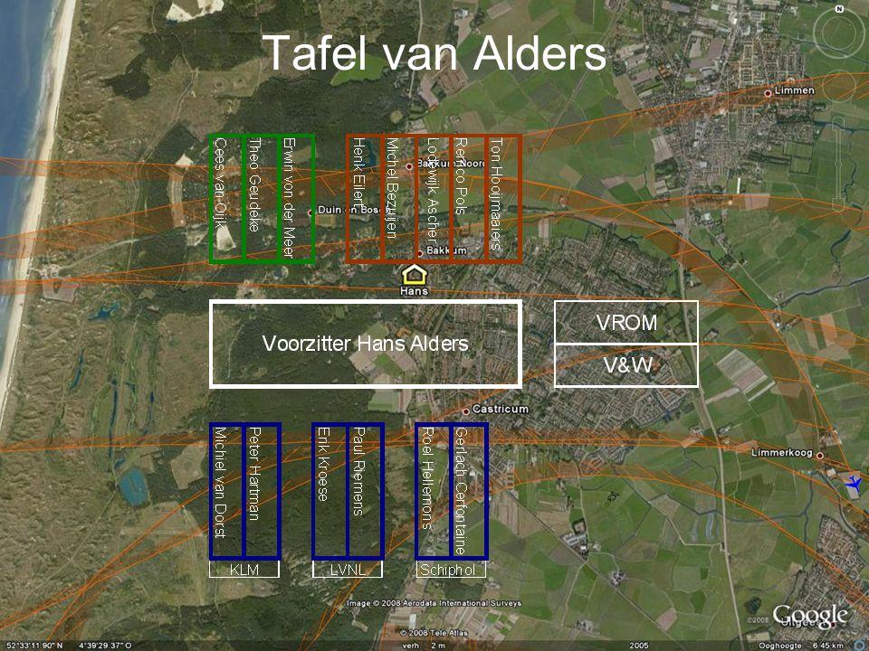 Tafel van Alders