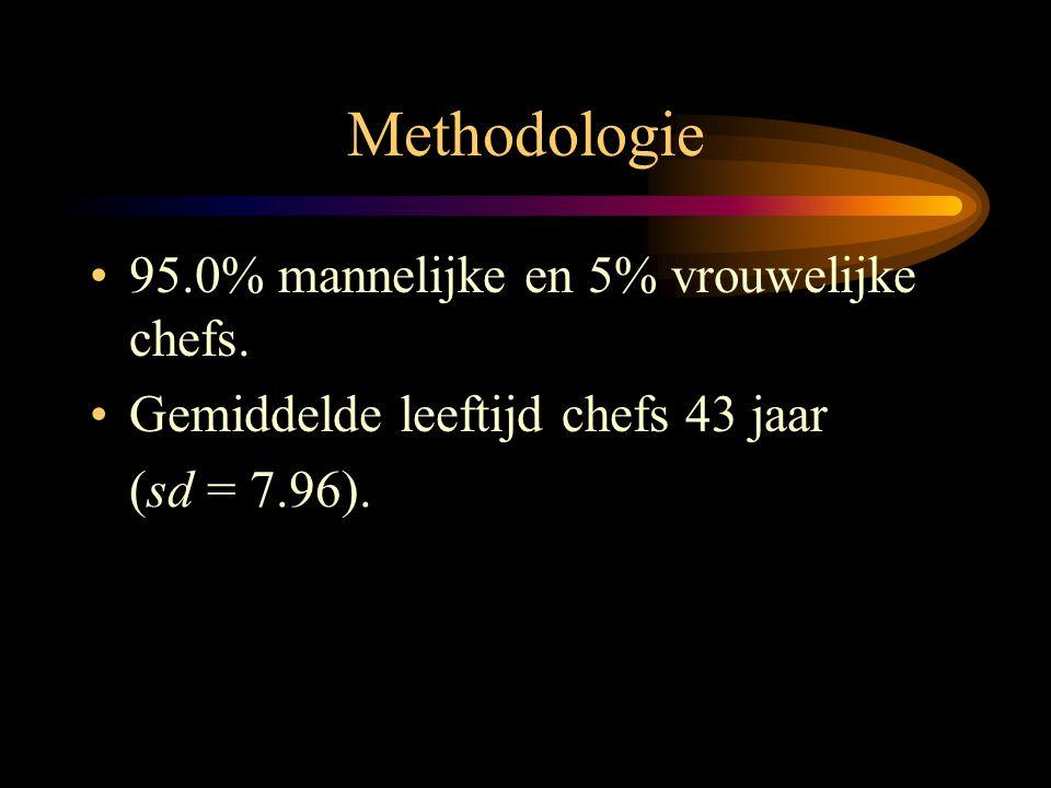 Methodologie 95.0% mannelijke en 5% vrouwelijke chefs.