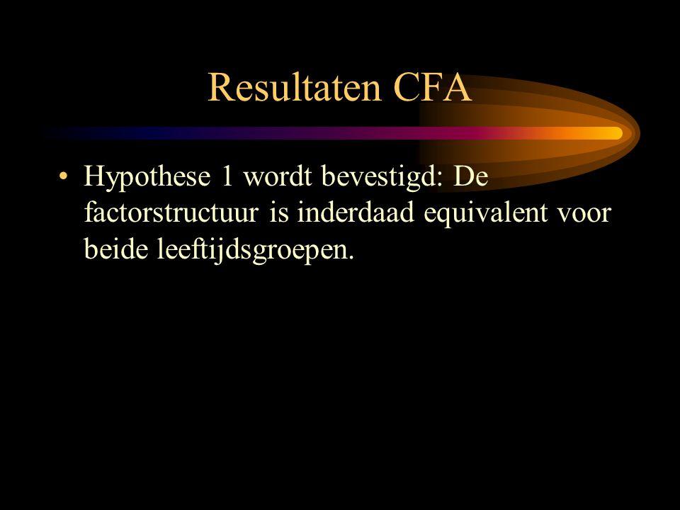 Resultaten CFA Hypothese 1 wordt bevestigd: De factorstructuur is inderdaad equivalent voor beide leeftijdsgroepen.