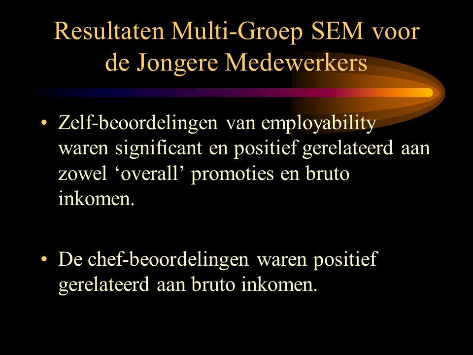 Resultaten Multi-Groep SEM voor de Jongere Medewerkers