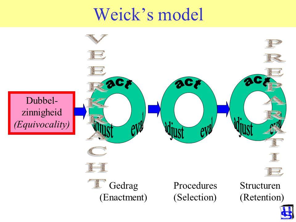 Weick's model PREPARATIE VEERKRACHT adjust eval adjust eval
