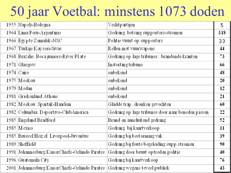 50 jaar Voetbal: minstens 1073 doden