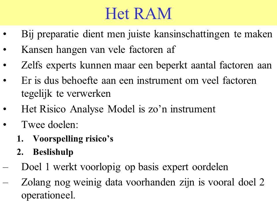 Het RAM Bij preparatie dient men juiste kansinschattingen te maken
