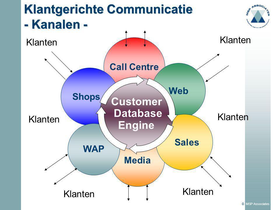 Klantgerichte Communicatie - Kanalen -