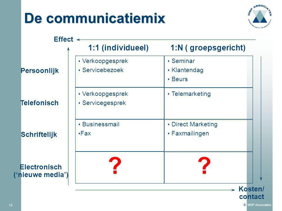 De communicatiemix 1:1 (individueel) 1:N ( groepsgericht) Effect
