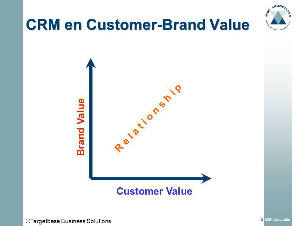 CRM en Customer-Brand Value