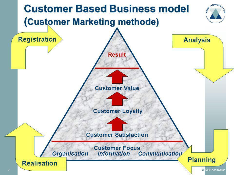 Customer Based Business model (Customer Marketing methode)