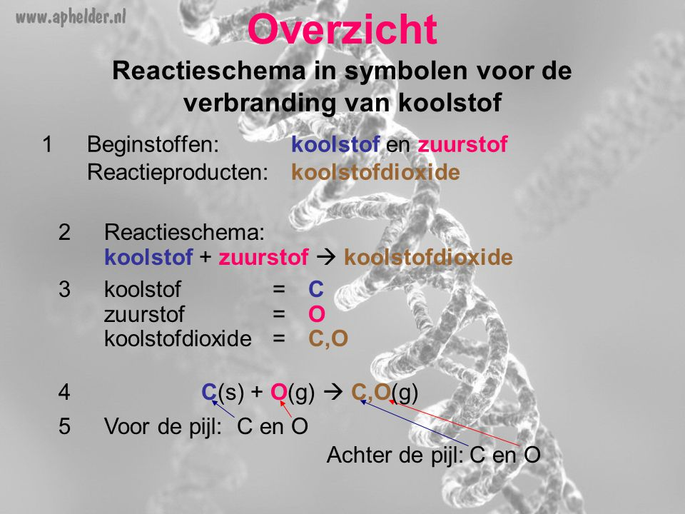 Overzicht Reactieschema in symbolen voor de verbranding van koolstof