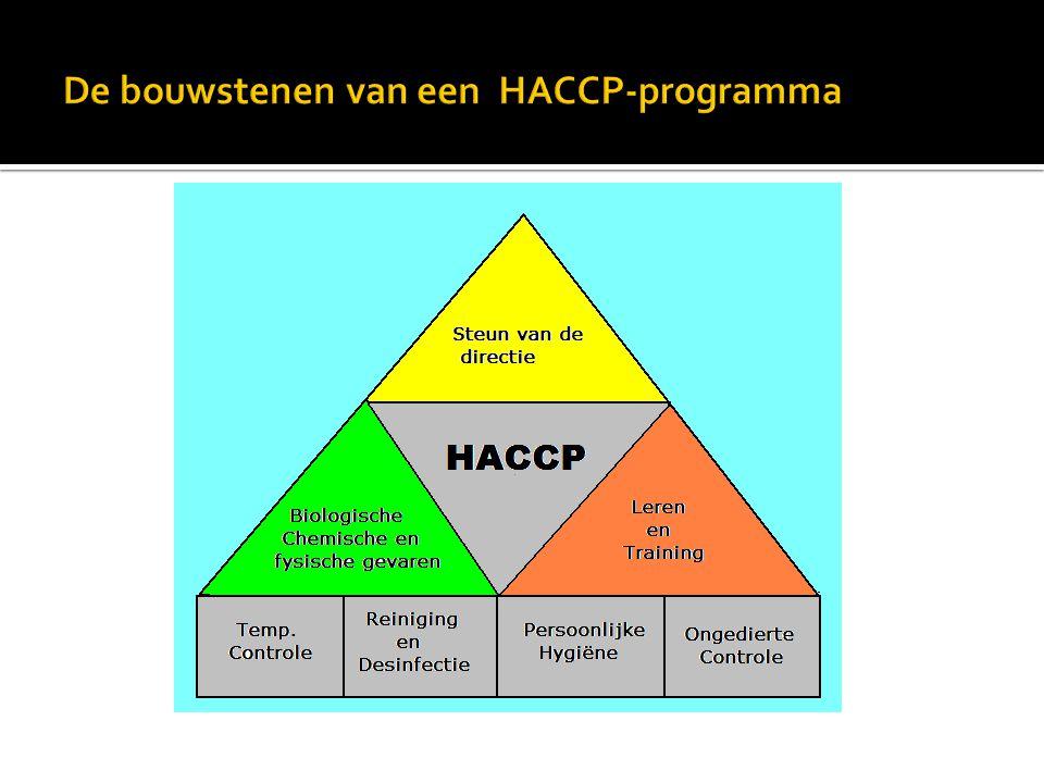 De bouwstenen van een HACCP-programma