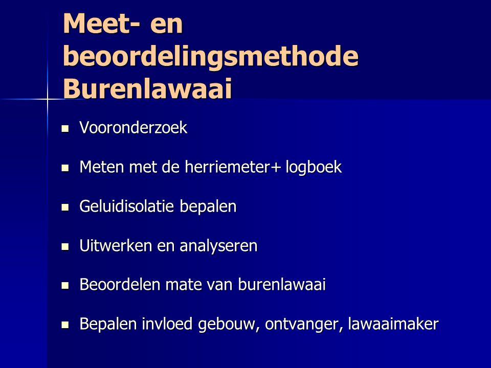 Meet- en beoordelingsmethode Burenlawaai