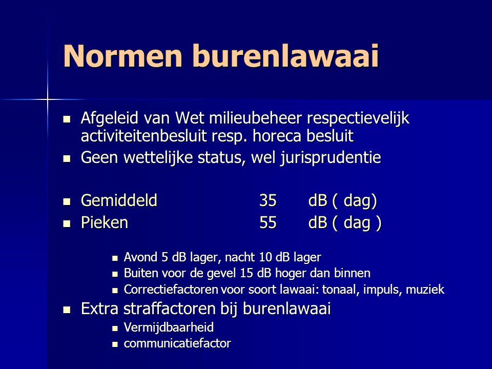 Normen burenlawaai Afgeleid van Wet milieubeheer respectievelijk activiteitenbesluit resp. horeca besluit.