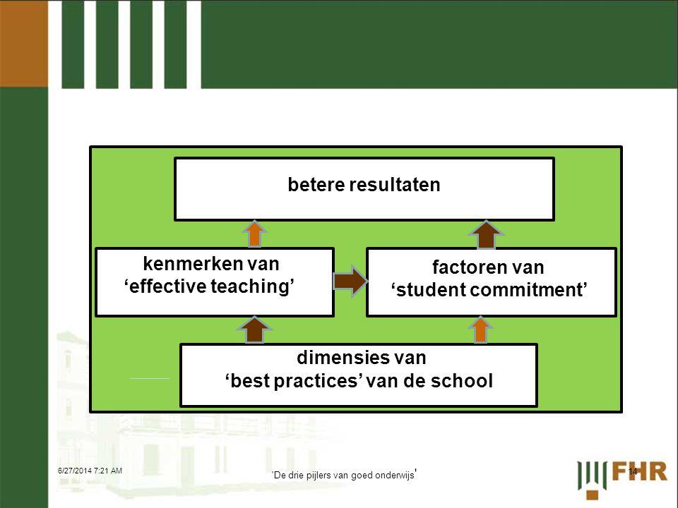 'best practices' van de school