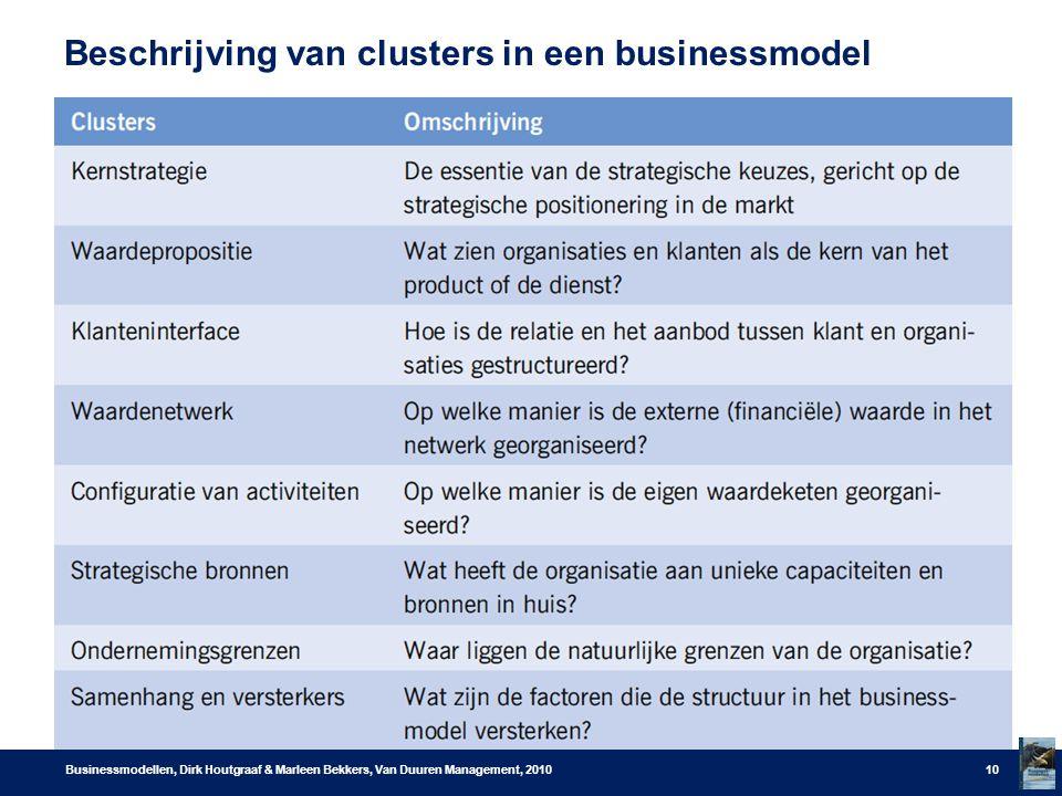 Beschrijving van clusters in een businessmodel