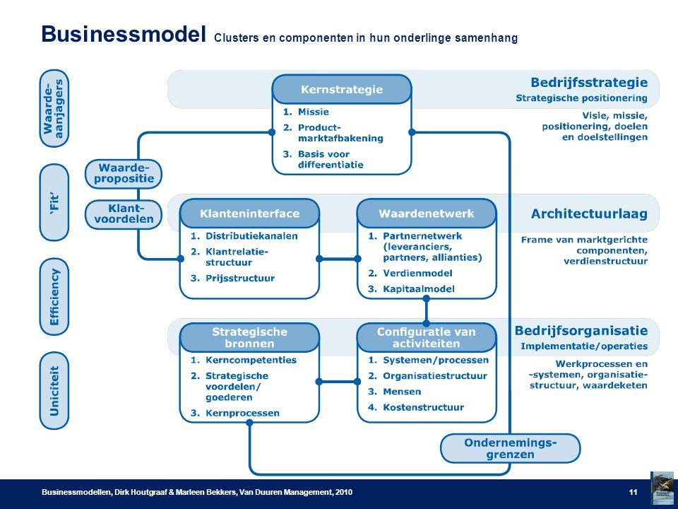 Businessmodel Clusters en componenten in hun onderlinge samenhang