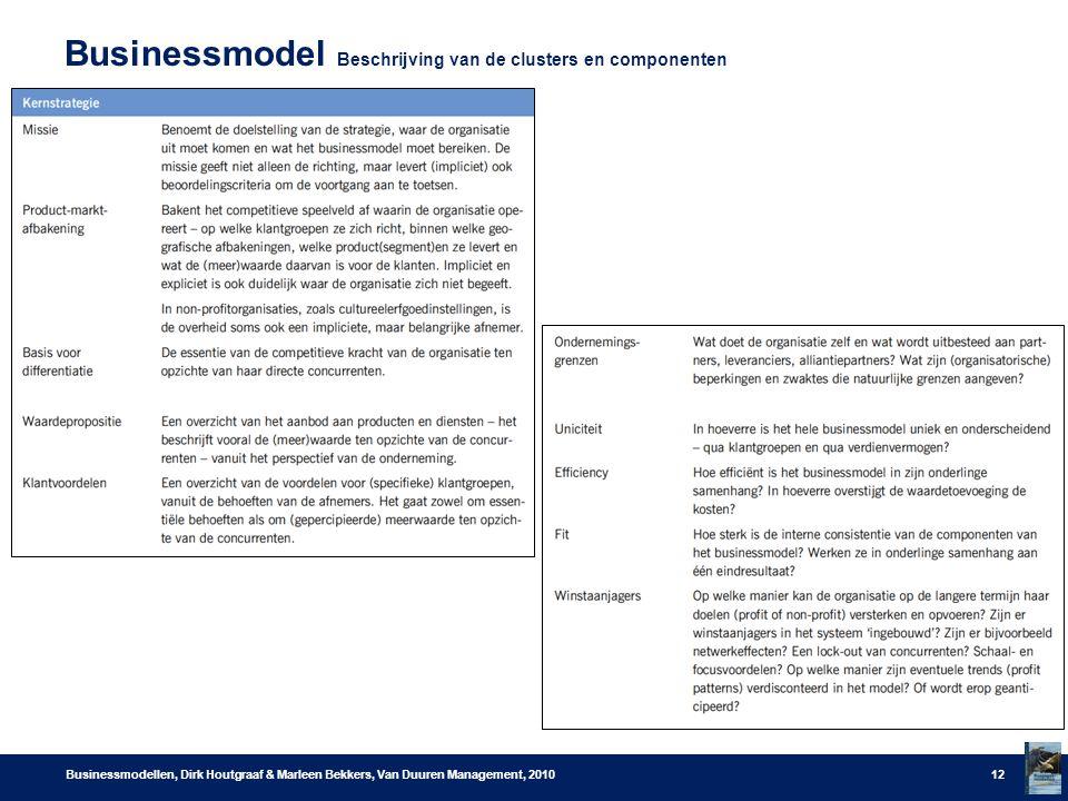 Businessmodel Beschrijving van de clusters en componenten