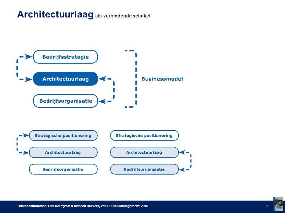 Architectuurlaag als verbindende schakel