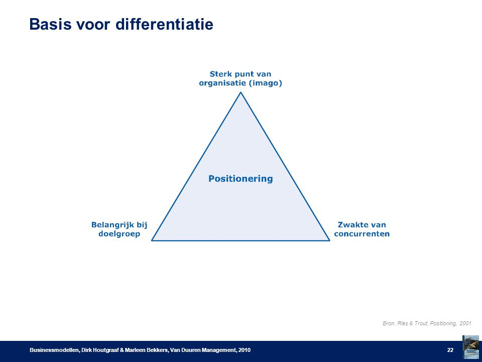 Basis voor differentiatie