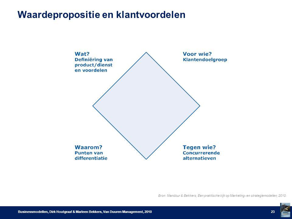 Waardepropositie en klantvoordelen